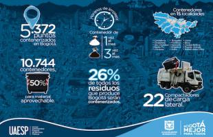 Avanza la Contenerización de Residuos en Bogotá